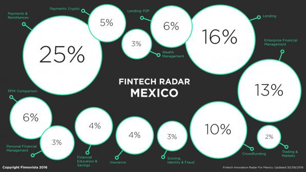 1-Mexico-FR-percentage-1-e1472552928913