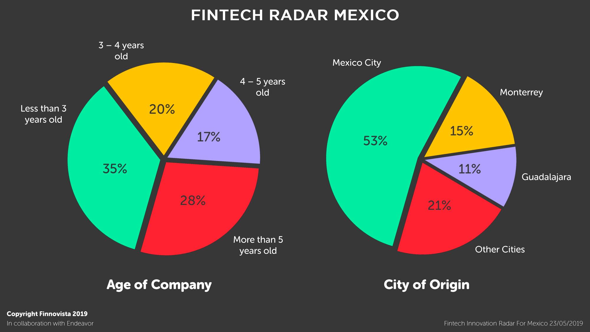 03-Graficos-Fintech-Radar-Mexico-1-2