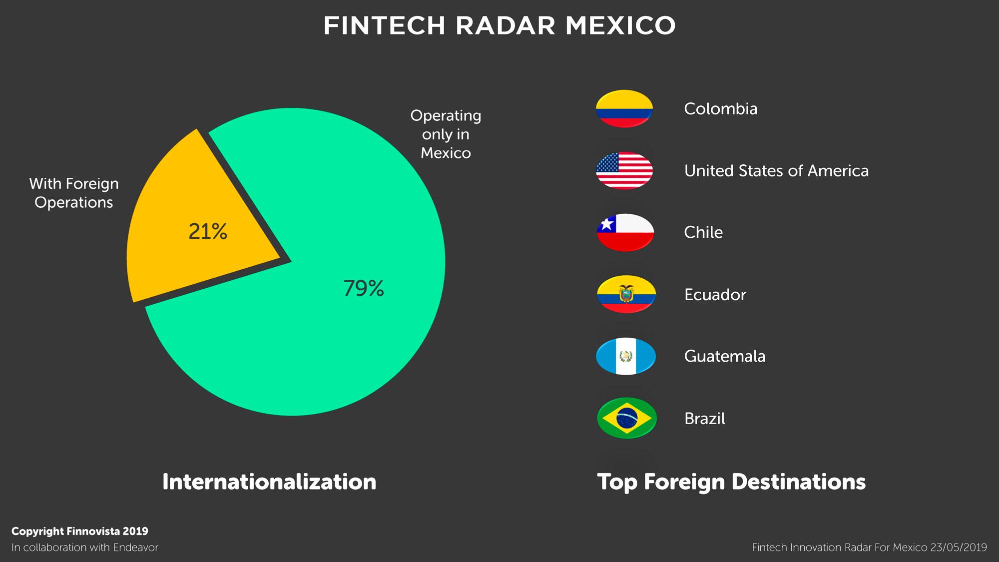 04-Graficos-Fintech-Radar-Mexico-1-3