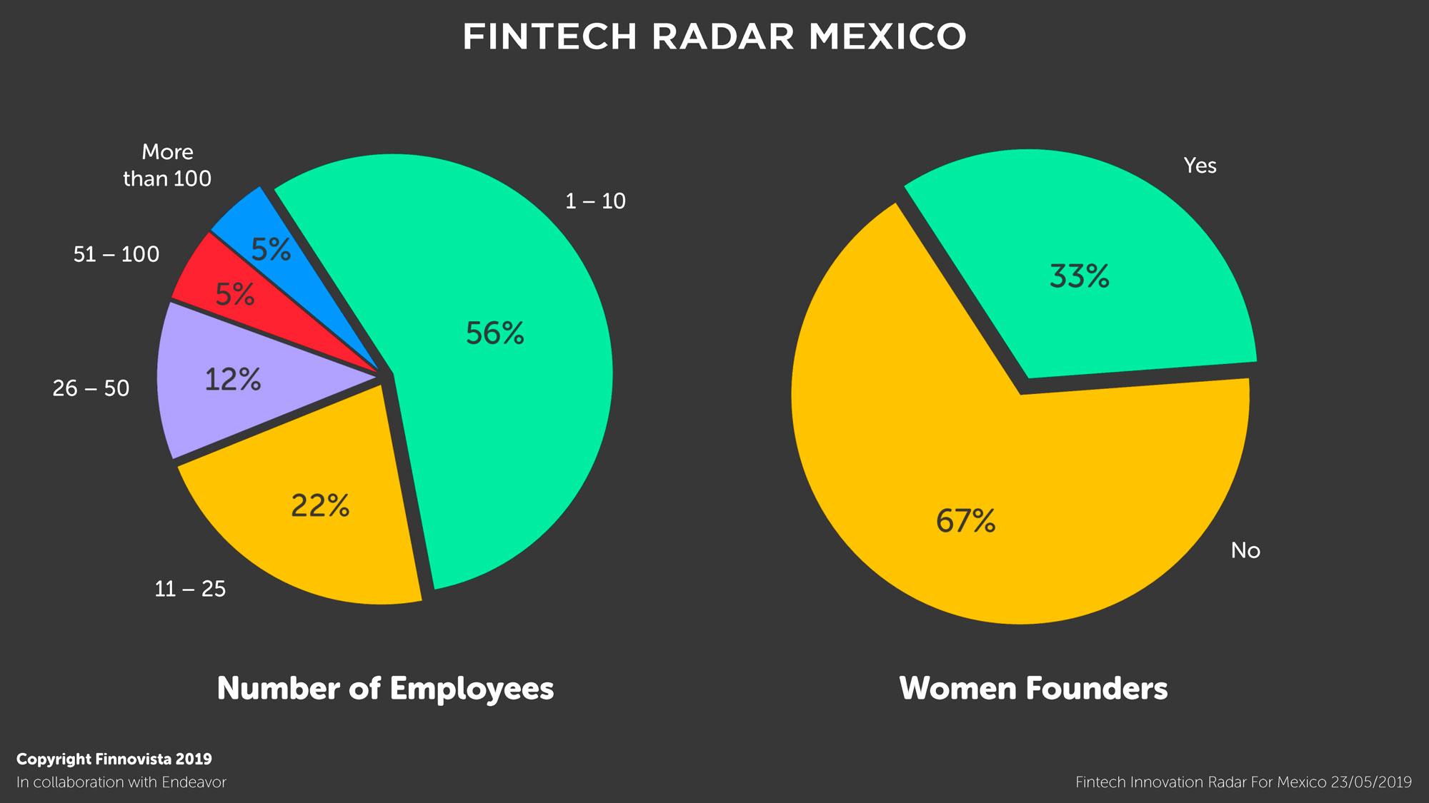 05-Graficos-Fintech-Radar-Mexico-1-4