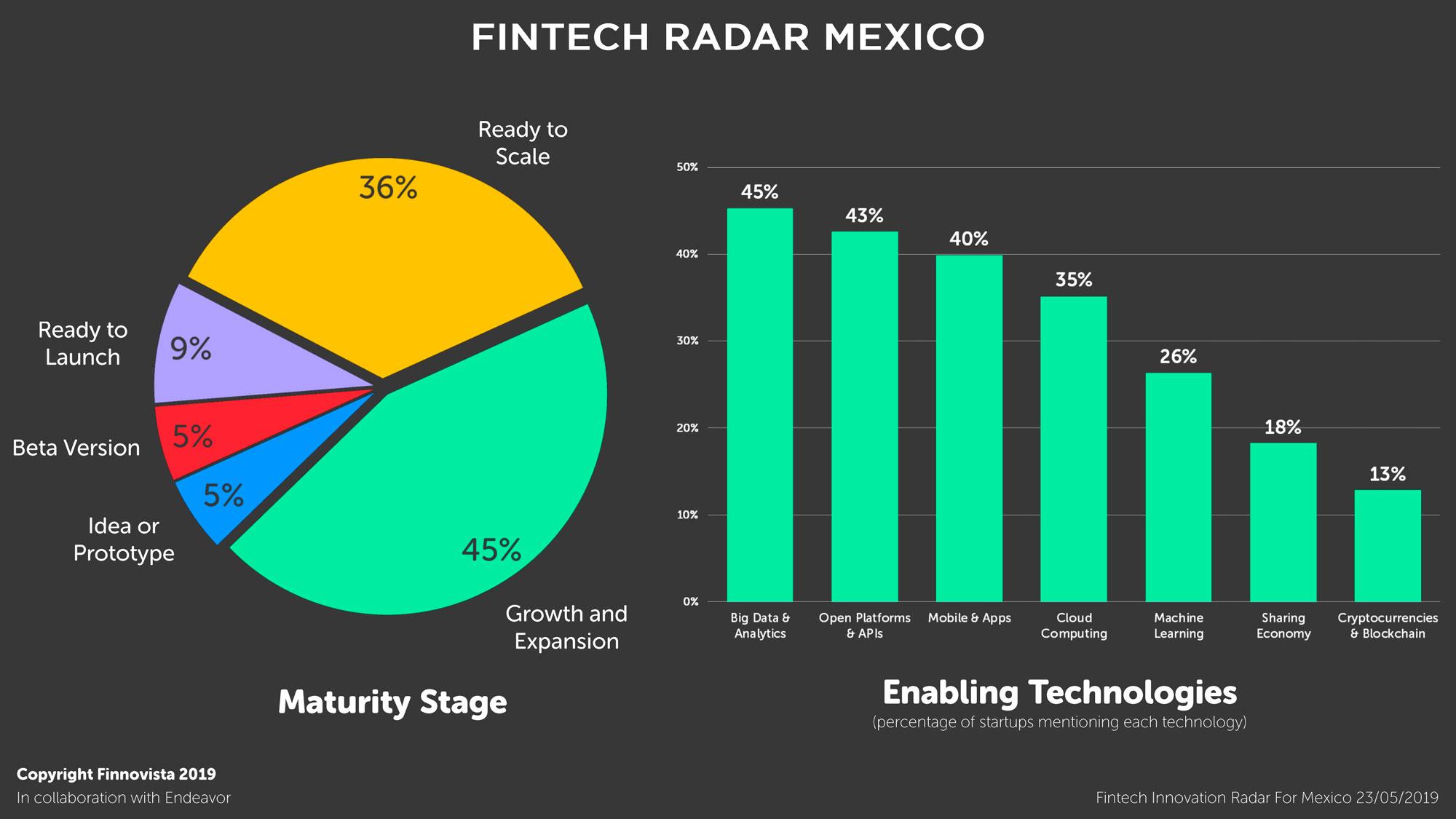 06-Graficos-Fintech-Radar-Mexico-1-5