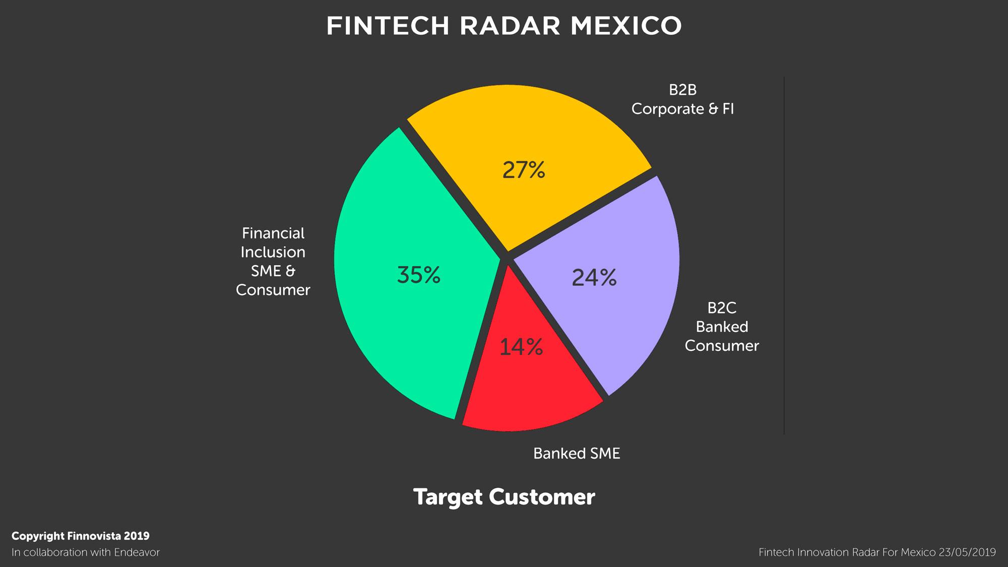 07-Graficos-Fintech-Radar-Mexico-1-6