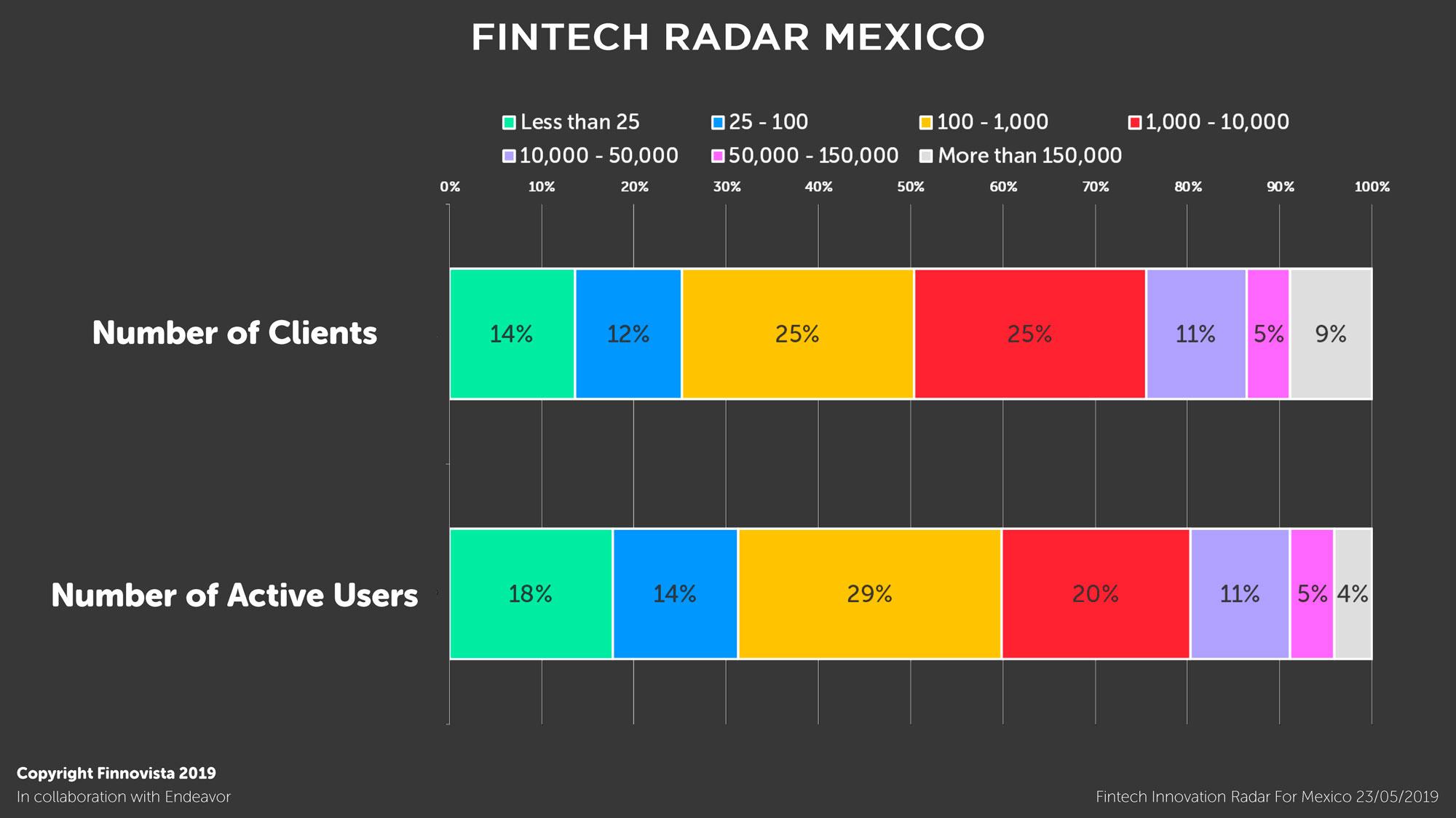 08-Graficos-Fintech-Radar-Mexico-1-7