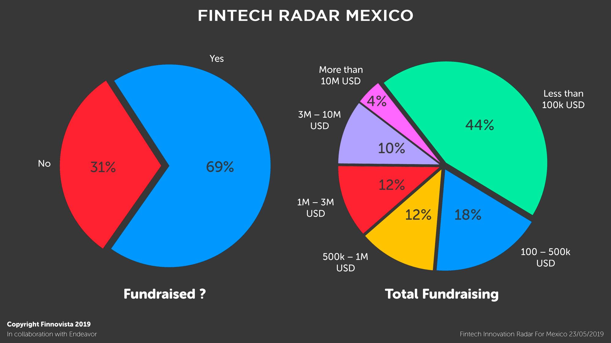 10-Graficos-Fintech-Radar-Mexico-1-9
