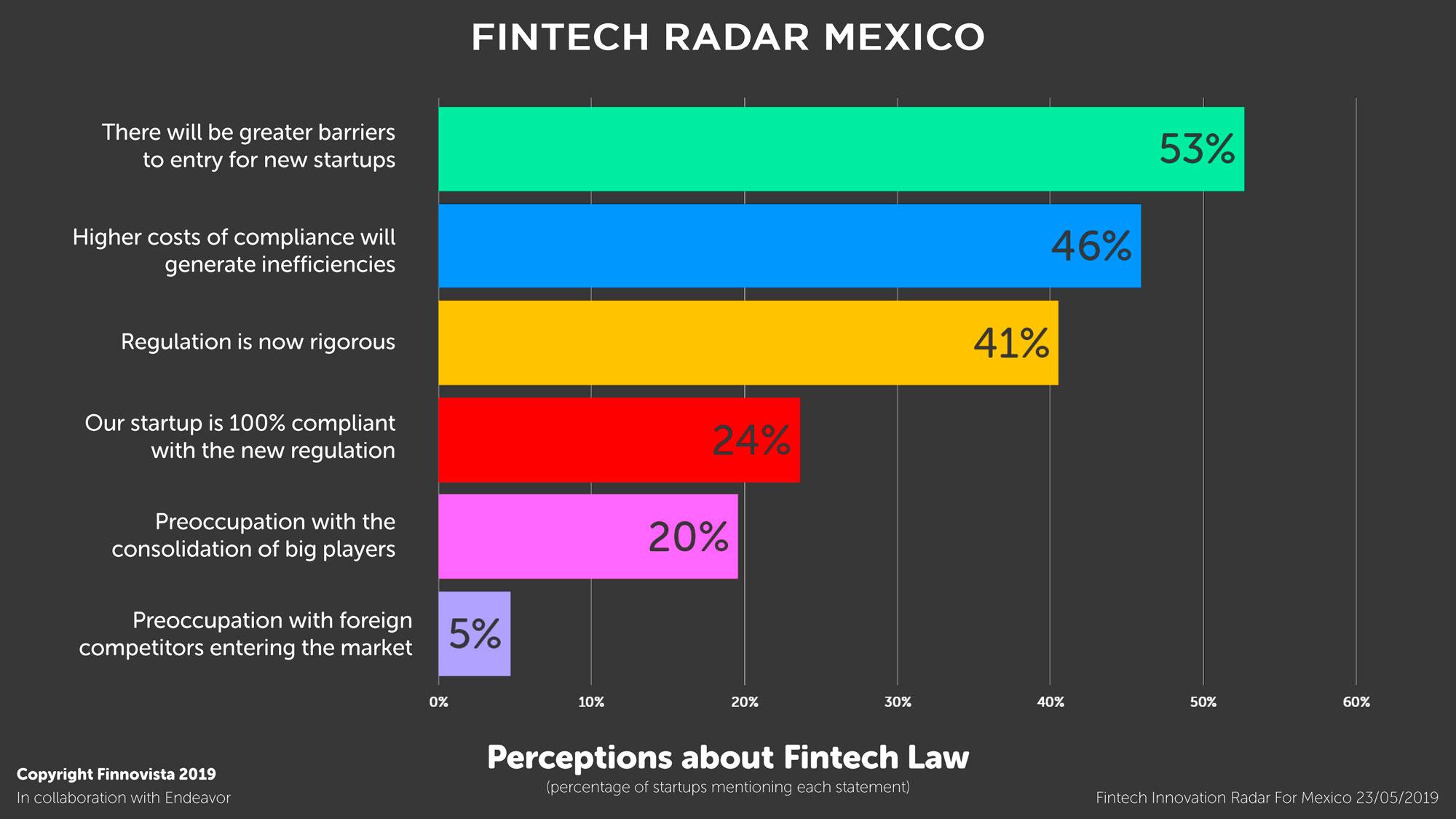 11-Graficos-Fintech-Radar-Mexico-1-10