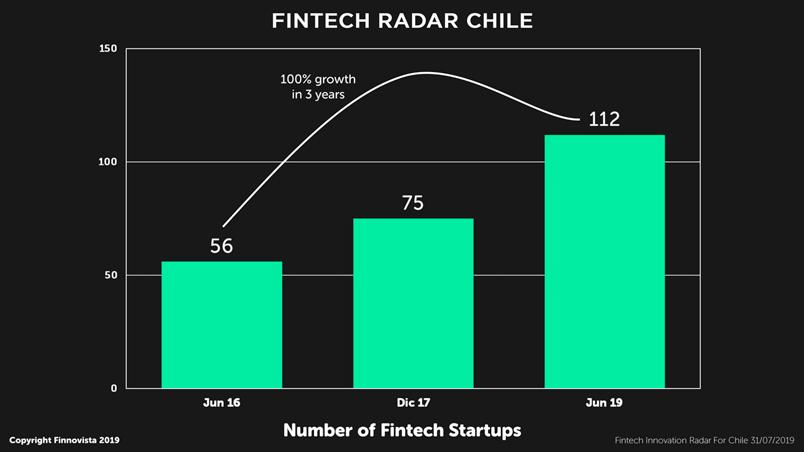 01-number-of-fintech-startups