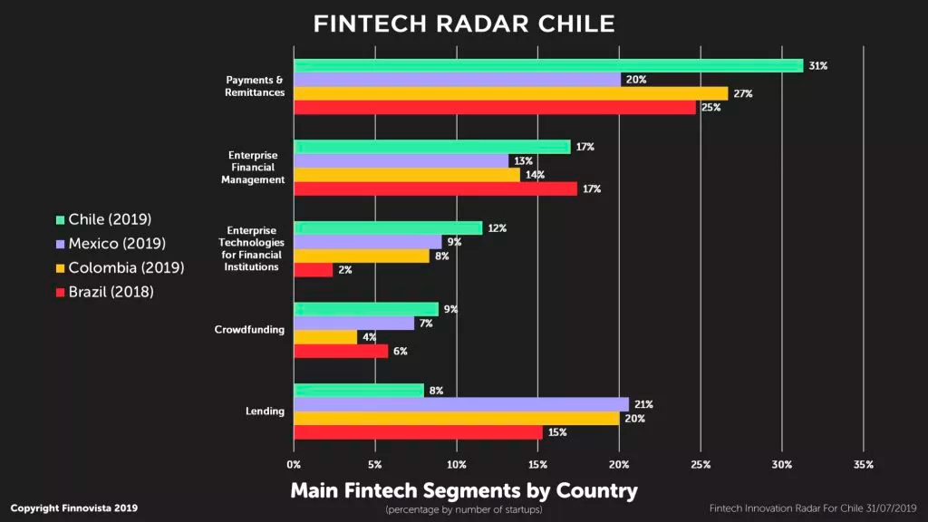 04-main-fintech-segments-by-country