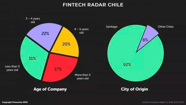 05-fintech-radar-chile