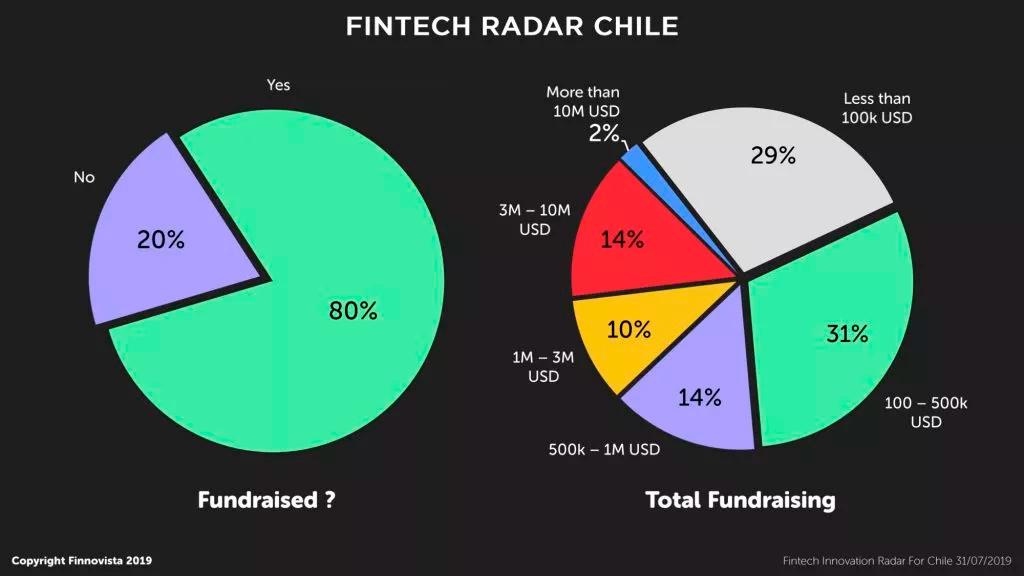 11-fintetch-radar-chile