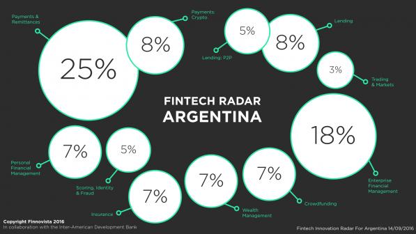 1-Argentina-Fintech-Radar-Percentage.001-e1473850403223