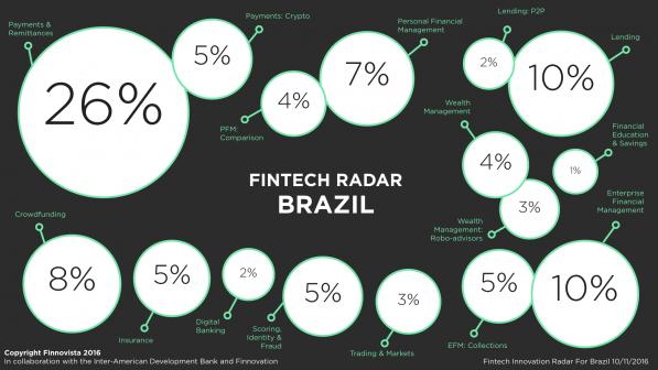 1-Brazil-Fintech-Radar-percentage-1-e1478777576340