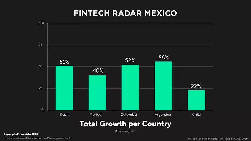 1-Fintech-Radar-Mexico-Growth-per-Country-.001-300x300