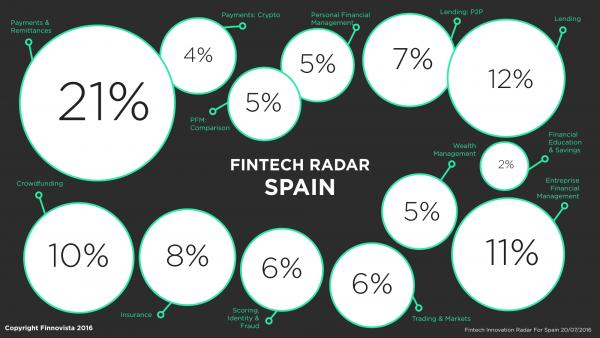 1-Spain-Fintech-Radar-v3.002-e1471349370951