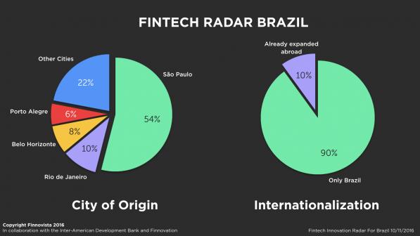 2-Brazil-Fintech-Radar-survey2-e1478777847484