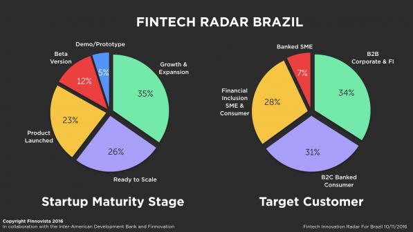 3-Brazil-Fintech-Radar-survey1-e1478778066898