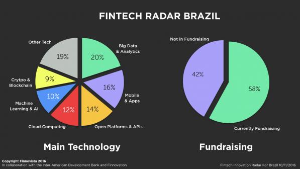 4-Brazil-Fintech-Radar-survey3-e1478778500132