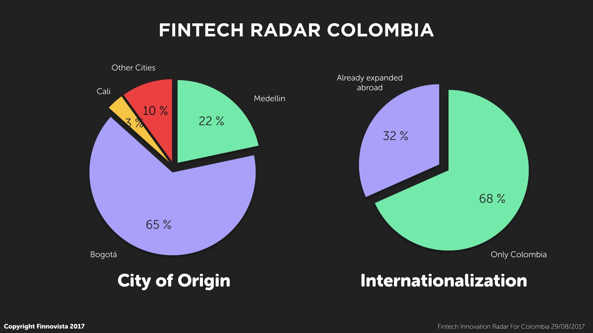 4-Fintech-Radar-Col-Origen-Int.001