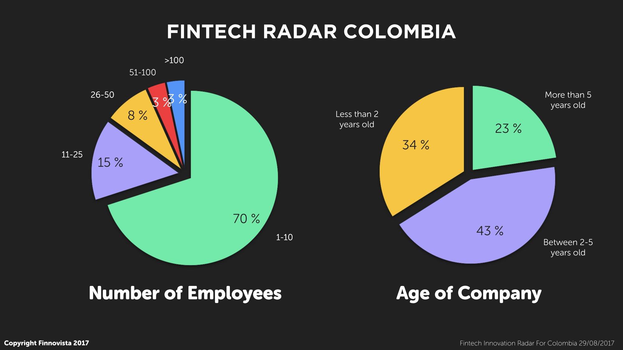 7-Fintech-Radar-Col-Employees-Age.001