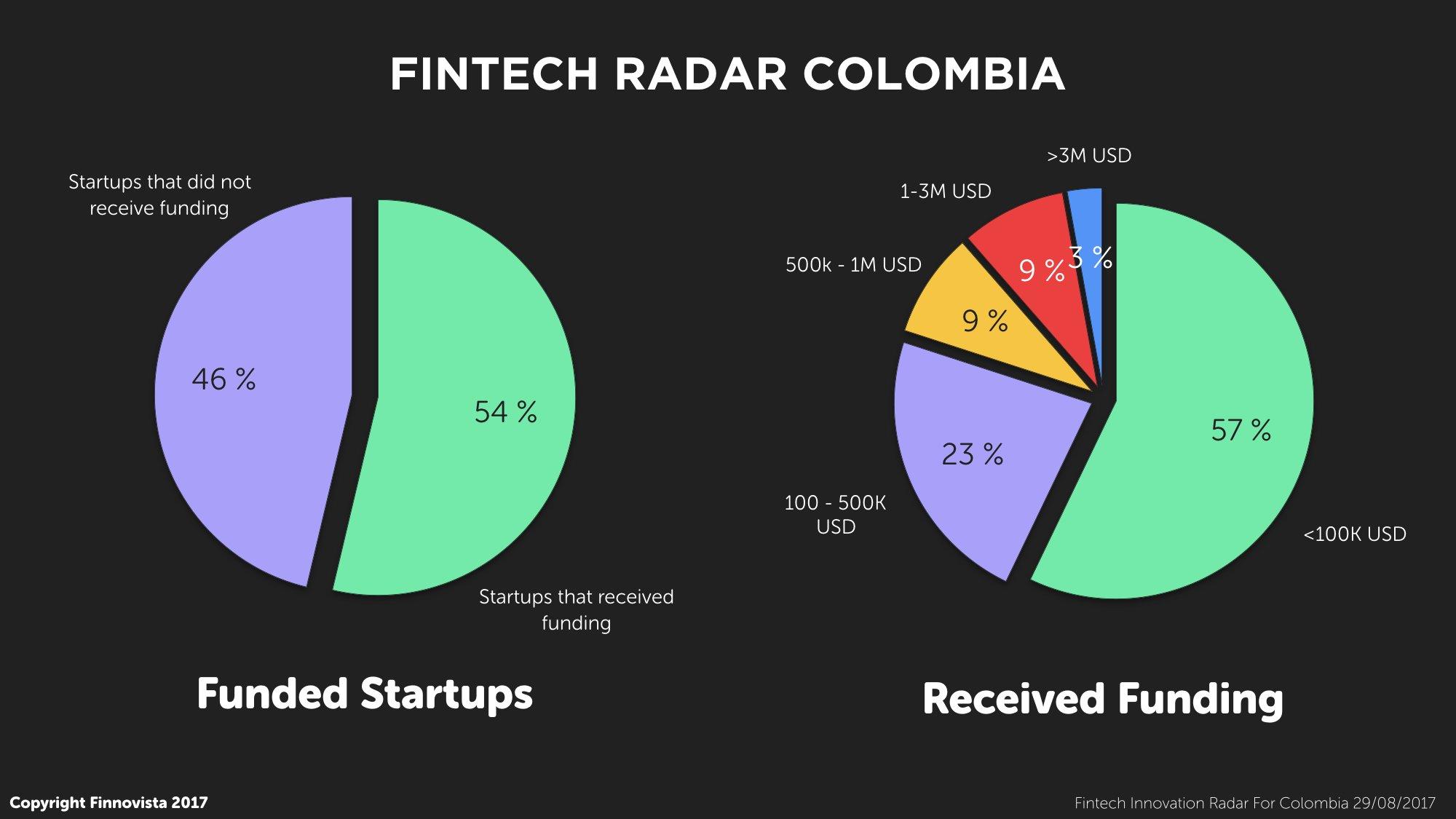 9-Fintech-Radar-Col-Funding.001