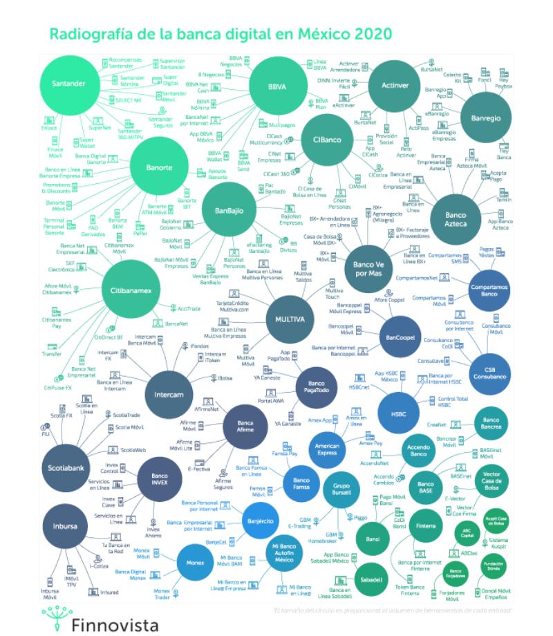 Radiografía de la Banca Digital 2020