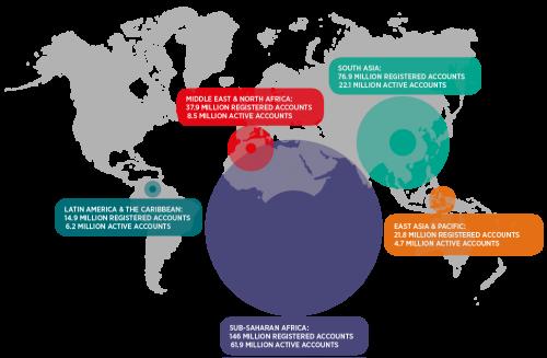 Cuentas activas de dinero móvil por región (GSMA, 2015)