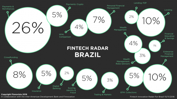 brazil-fintech-radar-percentage