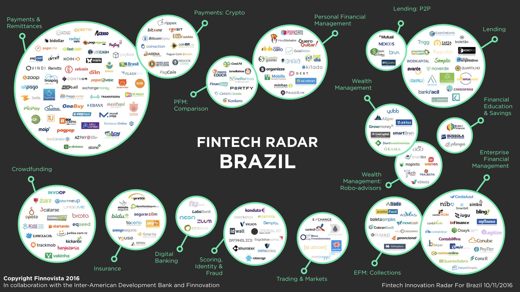 brazil-fintech-radar